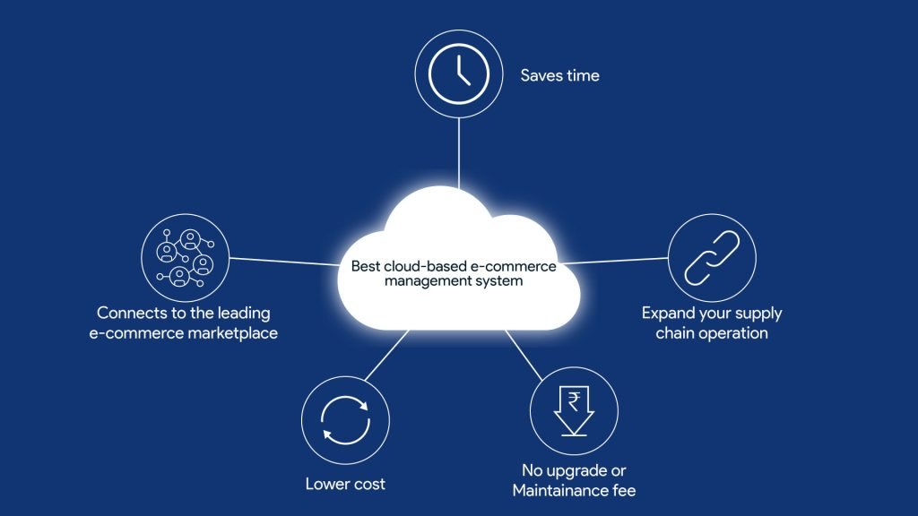 cloud bases warehouse management