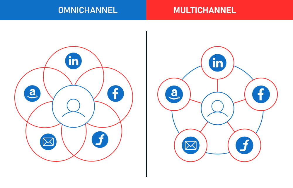 Standard operating procedure of Omnichannel and Multichannel