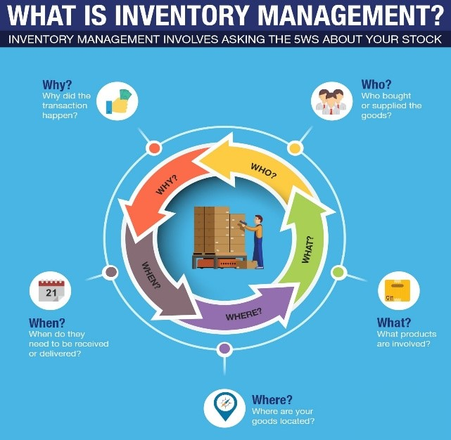 inventory management for online sellers