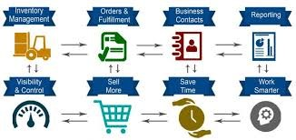 integrations with inventory management system