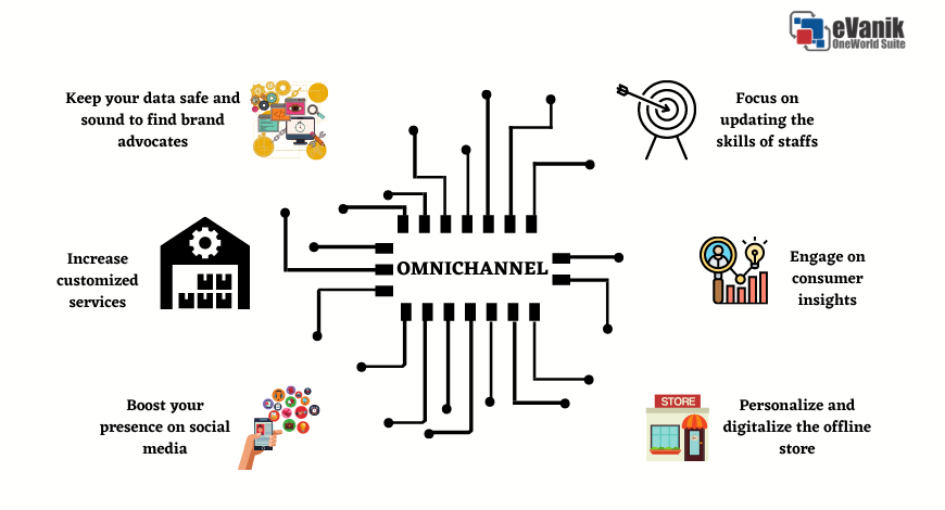 Why You Should Opt For Omnichannel Retailing?